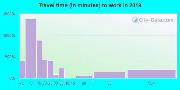 73601 zip code travel time to work (commute)