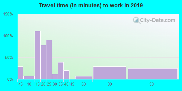73626 zip code travel time to work (commute)