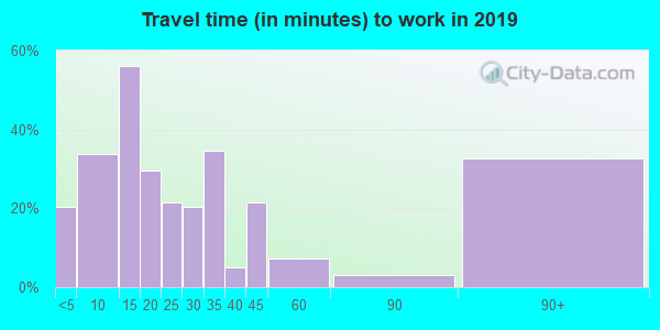 73655 zip code travel time to work (commute)