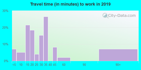 73666 zip code travel time to work (commute)