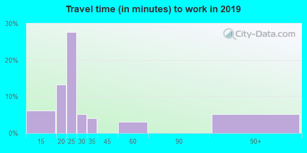 73720 zip code travel time to work (commute)