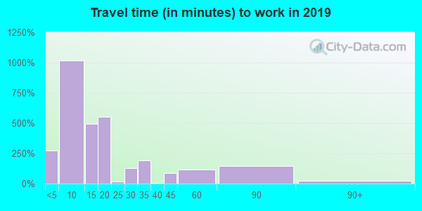 73750 zip code travel time to work (commute)