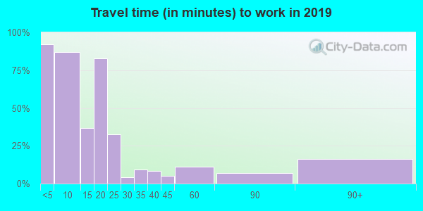 73832 zip code travel time to work (commute)