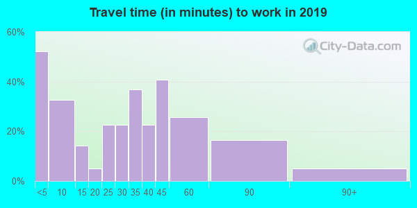 73842 zip code travel time to work (commute)