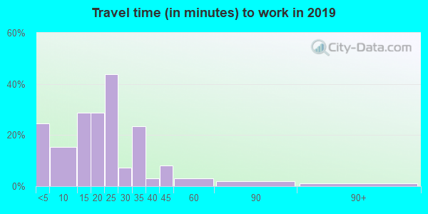 73944 zip code travel time to work (commute)