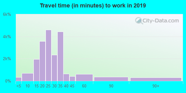 74014 zip code travel time to work (commute)