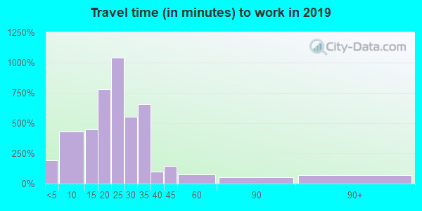 74015 zip code travel time to work (commute)