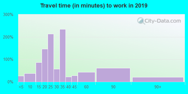 74032 zip code travel time to work (commute)