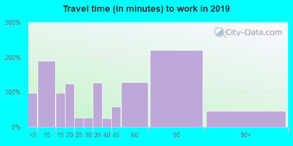 74035 zip code travel time to work (commute)