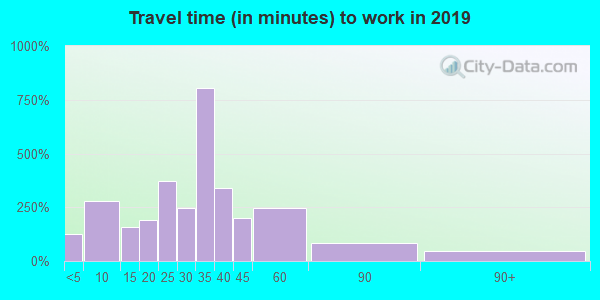 74036 zip code travel time to work (commute)