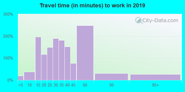 74080 zip code travel time to work (commute)