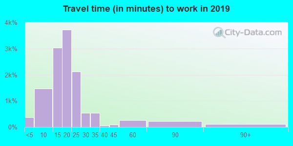 74105 zip code travel time to work (commute)