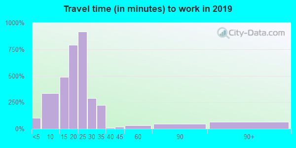 74108 zip code travel time to work (commute)