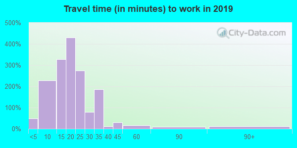 74116 zip code travel time to work (commute)