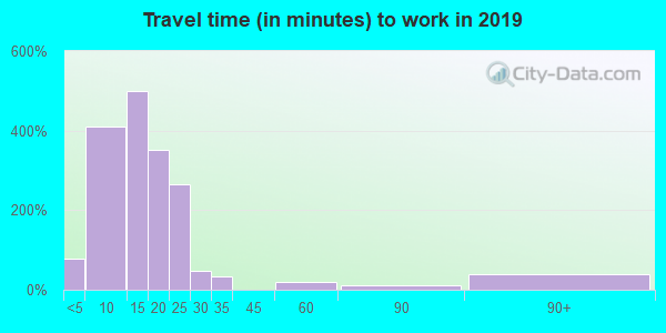 Travel time to work (commute) in zip code 74119