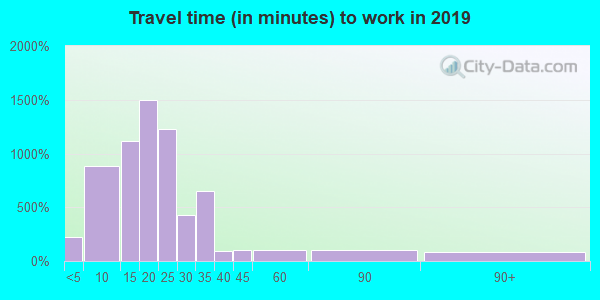 74127 zip code travel time to work (commute)