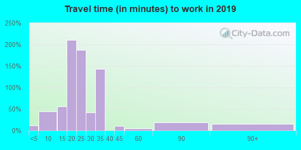 74130 zip code travel time to work (commute)