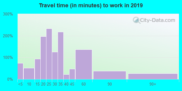 74343 zip code travel time to work (commute)