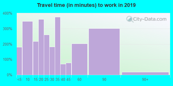 74352 zip code travel time to work (commute)