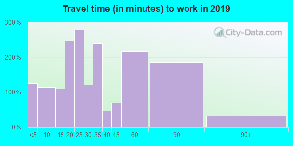 Travel time to work (commute) in zip code 74365