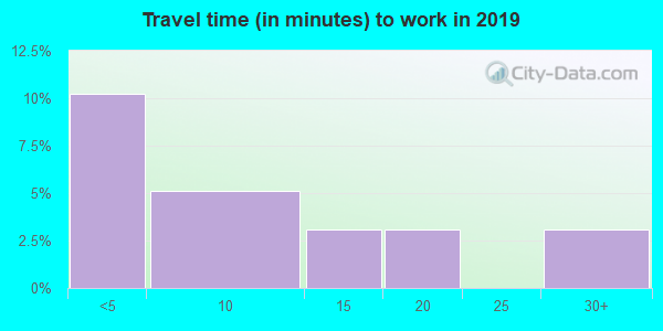 74368 zip code travel time to work (commute)