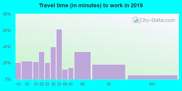74423 zip code travel time to work (commute)