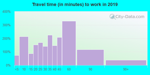 74436 zip code travel time to work (commute)