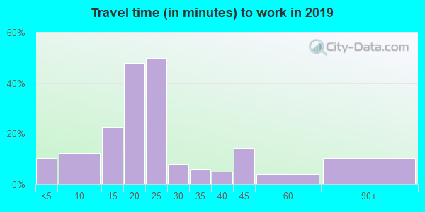74446 zip code travel time to work (commute)