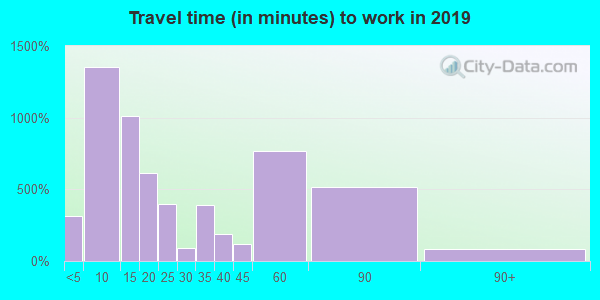 74447 zip code travel time to work (commute)