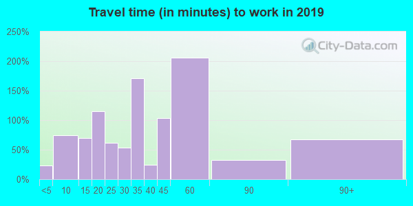 74455 zip code travel time to work (commute)