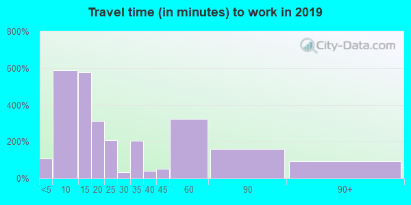 74462 zip code travel time to work (commute)