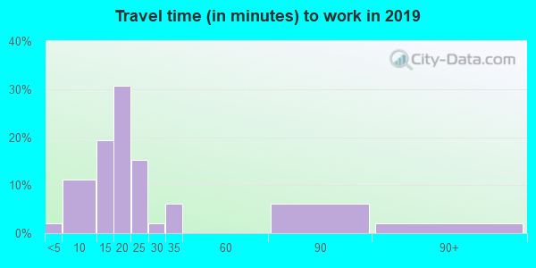 74521 zip code travel time to work (commute)