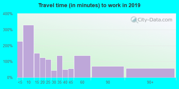 74538 zip code travel time to work (commute)