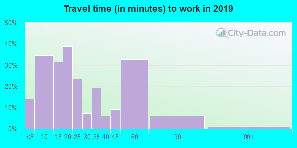 74569 zip code travel time to work (commute)
