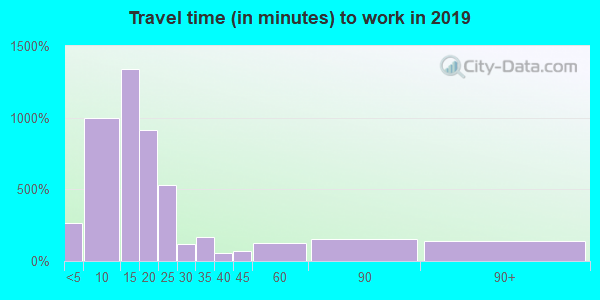 74604 zip code travel time to work (commute)