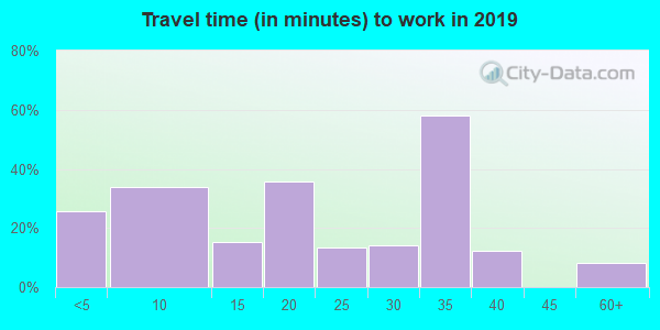 74632 zip code travel time to work (commute)