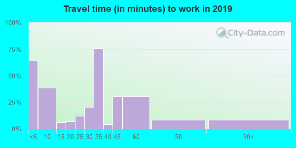 74652 zip code travel time to work (commute)