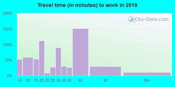 74727 zip code travel time to work (commute)