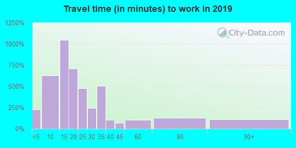 74728 zip code travel time to work (commute)