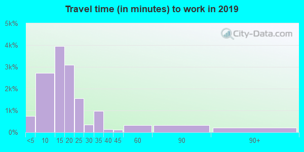74820 zip code travel time to work (commute)