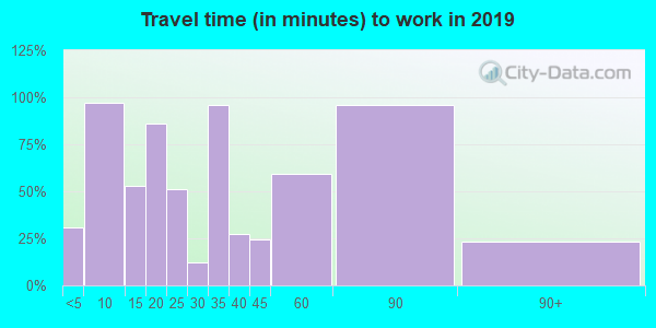 74860 zip code travel time to work (commute)