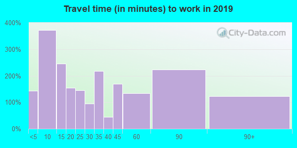 74864 zip code travel time to work (commute)