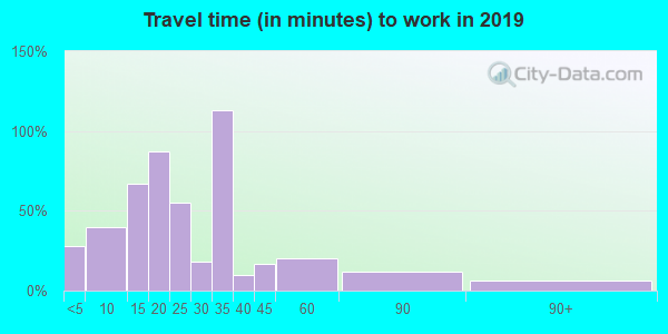Travel time to work (commute) in zip code 74951