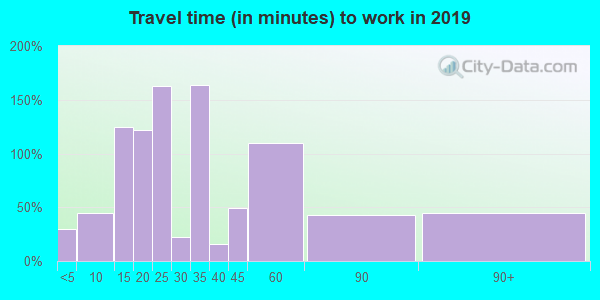 74964 zip code travel time to work (commute)