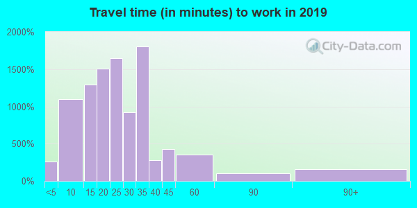 75001 zip code travel time to work (commute)