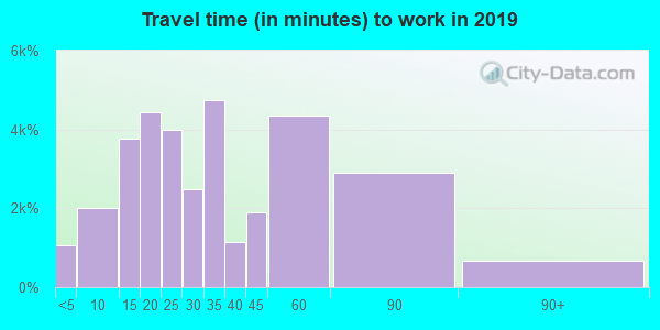 75002 zip code travel time to work (commute)