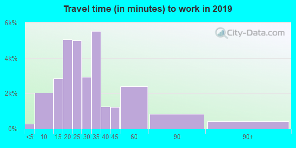 75007 zip code travel time to work (commute)