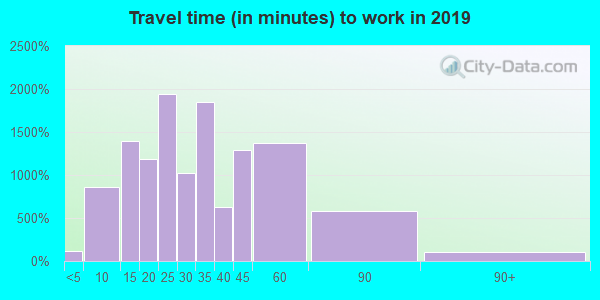 75022 zip code travel time to work (commute)