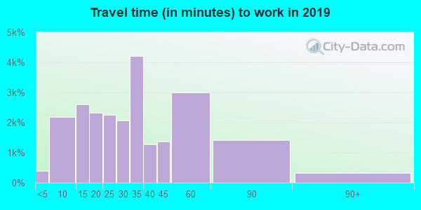 75028 zip code travel time to work (commute)