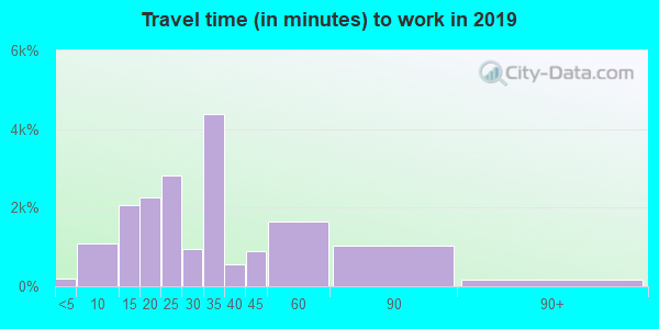 75042 zip code travel time to work (commute)